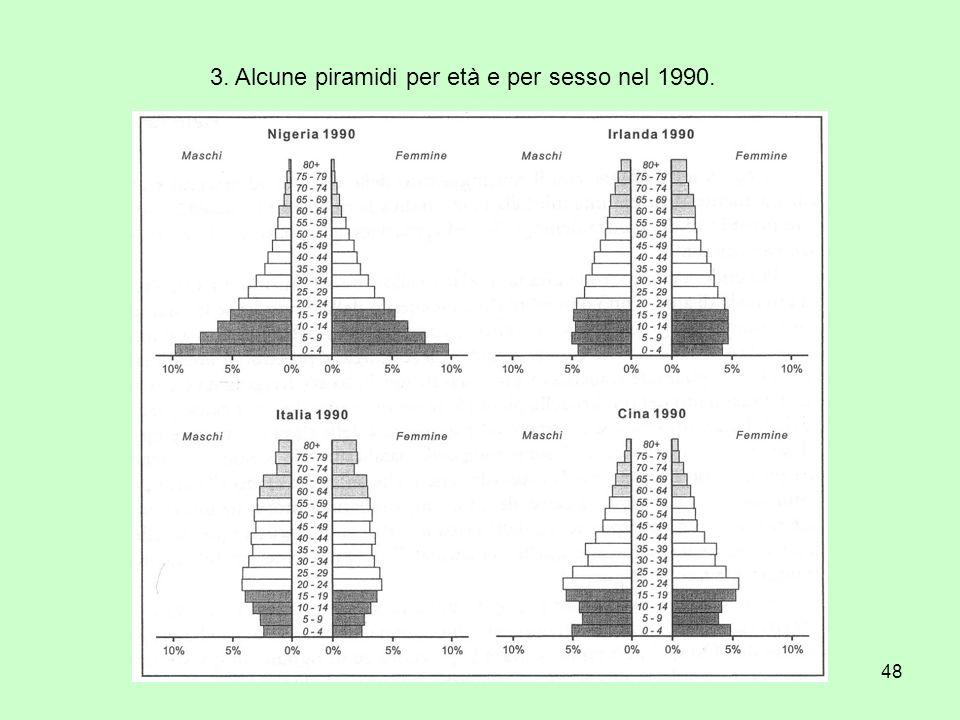 48 3. Alcune piramidi per età e per sesso nel 1990.