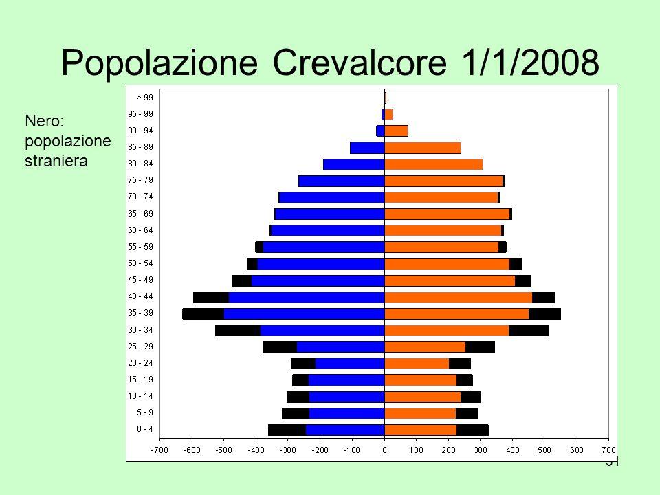 51 Popolazione Crevalcore 1/1/2008 Nero: popolazione straniera