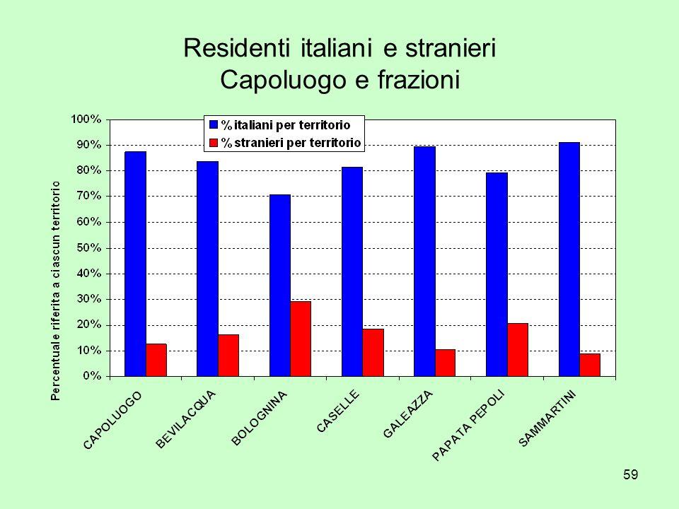 59 Residenti italiani e stranieri Capoluogo e frazioni