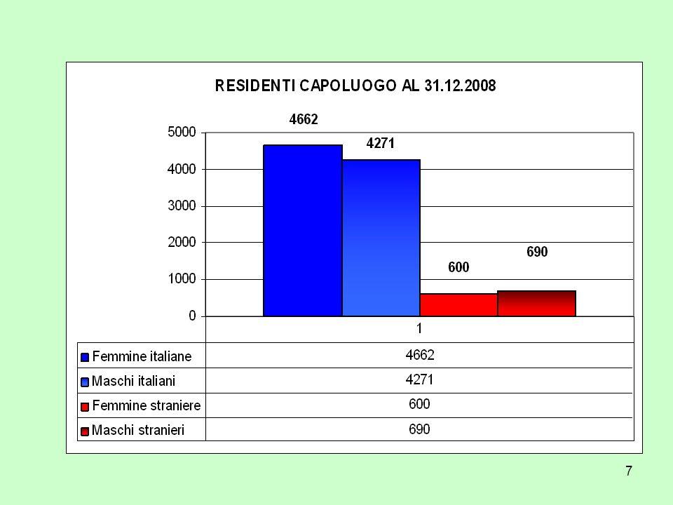 58 Distribuzione territoriale italiani al 31/12/08