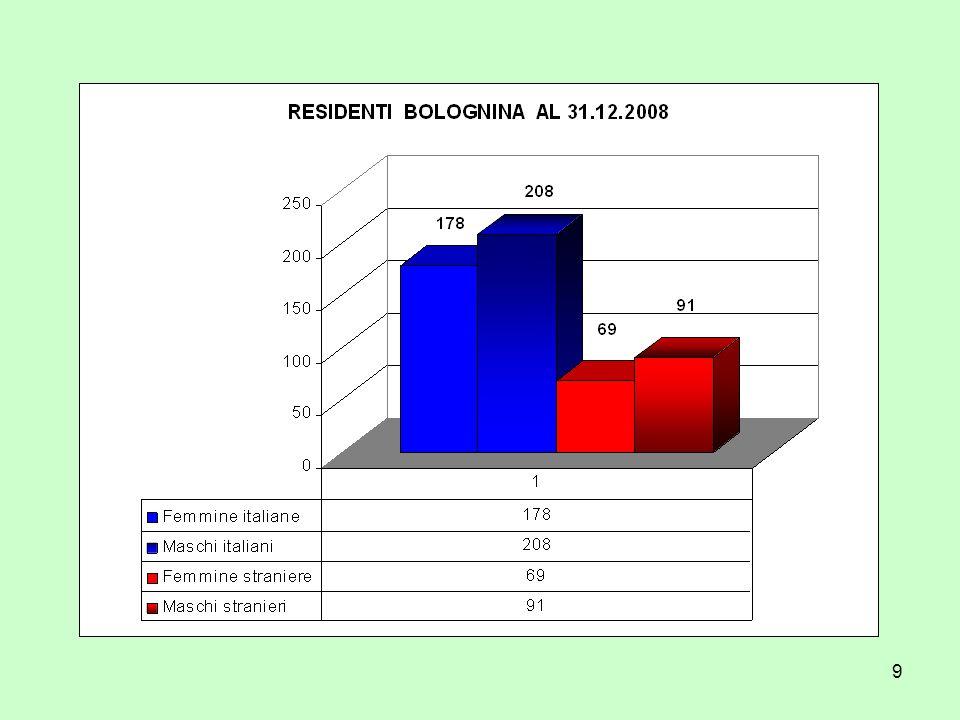 40 In Italia: % di stranieri sul totale dei residenti per aree ISTAT