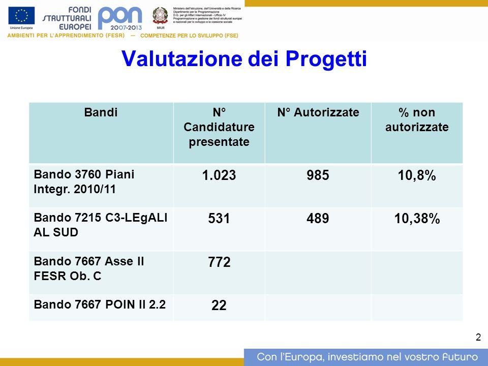 Valutazione dei Progetti BandiN° Candidature presentate N° Autorizzate% non autorizzate Bando 3760 Piani Integr.