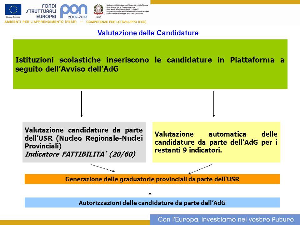 Istituzioni scolastiche inseriscono le candidature in Piattaforma a seguito dellAvviso dellAdG Valutazione candidature da parte dellUSR (Nucleo Regionale-Nuclei Provinciali) Indicatore FATTIBILITA (20/60) Valutazione automatica delle candidature da parte dellAdG per i restanti 9 indicatori.