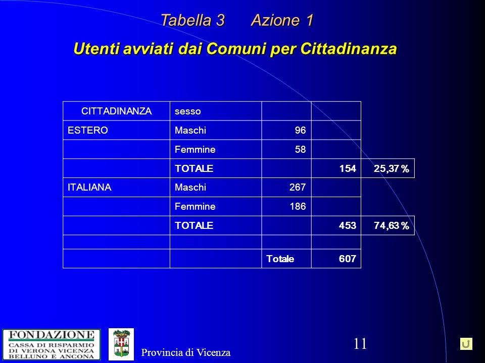 11 Utenti avviati dai Comuni per Cittadinanza Tabella 3 Azione 1 CITTADINANZAsesso ESTEROMaschi96 Femmine58 TOTALE 15425,37 % ITALIANAMaschi267 Femmine186 TOTALE 45374,63 % Totale607 Provincia di Vicenza