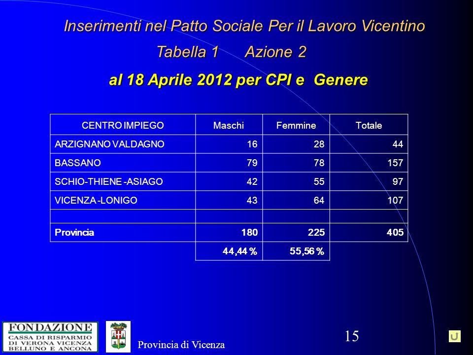 15 al 18 Aprile 2012 per CPI e Genere CENTRO IMPIEGOMaschiFemmineTotale ARZIGNANO VALDAGNO162844 BASSANO7978157 SCHIO-THIENE -ASIAGO425597 VICENZA -LONIGO4364107 Provincia180225405 44,44 %55,56 % Tabella 1 Azione 2 Inserimenti nel Patto Sociale Per il Lavoro Vicentino Provincia di Vicenza