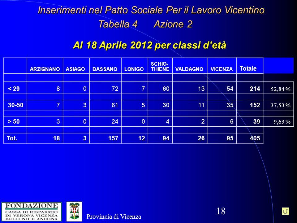 18 Inserimenti nel Patto Sociale Per il Lavoro Vicentino ARZIGNANOASIAGOBASSANOLONIGO SCHIO- THIENEVALDAGNOVICENZA Totale < 2980727601354214 52,84 % 30-5073615301135152 37,53 % > 503024042639 9,63 % Tot.18315712942695405 Al 18 Aprile 2012 per classi detà Tabella 4 Azione 2 Provincia di Vicenza