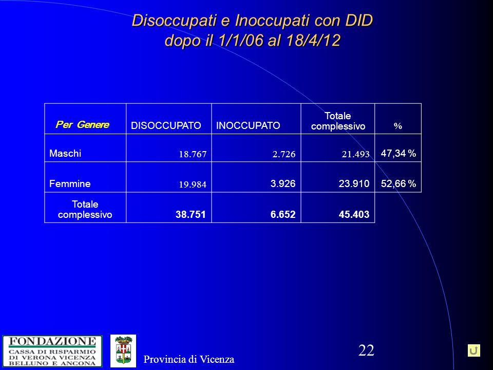 22 Disoccupati e Inoccupati con DID dopo il 1/1/06 al 18/4/12 Per Genere DISOCCUPATOINOCCUPATO Totale complessivo % Maschi 18.7672.72621.493 47,34 % Femmine 19.984 3.92623.91052,66 % Totale complessivo38.7516.65245.403 Provincia di Vicenza