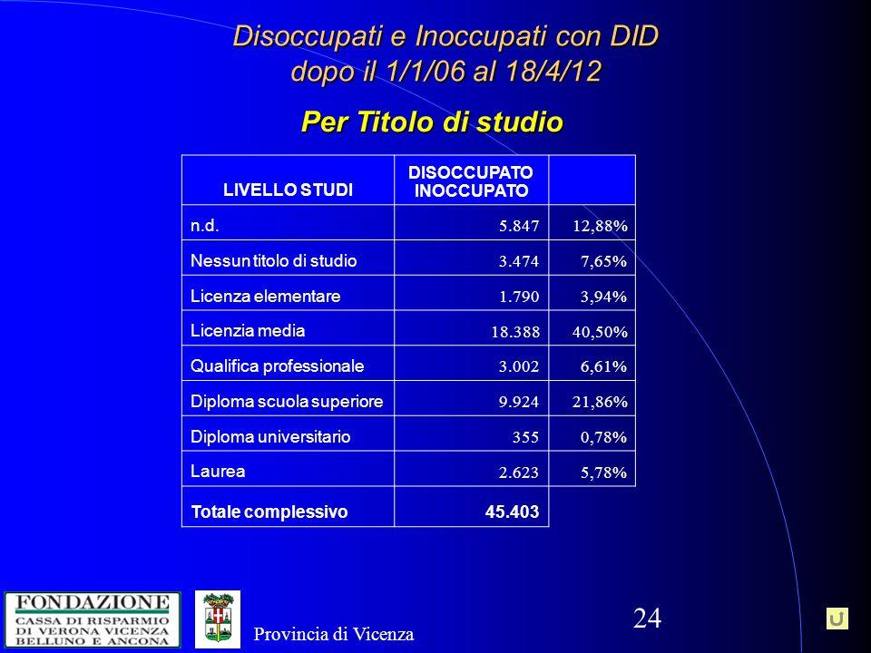 24 Disoccupati e Inoccupati con DID dopo il 1/1/06 al 18/4/12 Per Titolo di studio LIVELLO STUDI DISOCCUPATO INOCCUPATO n.d.