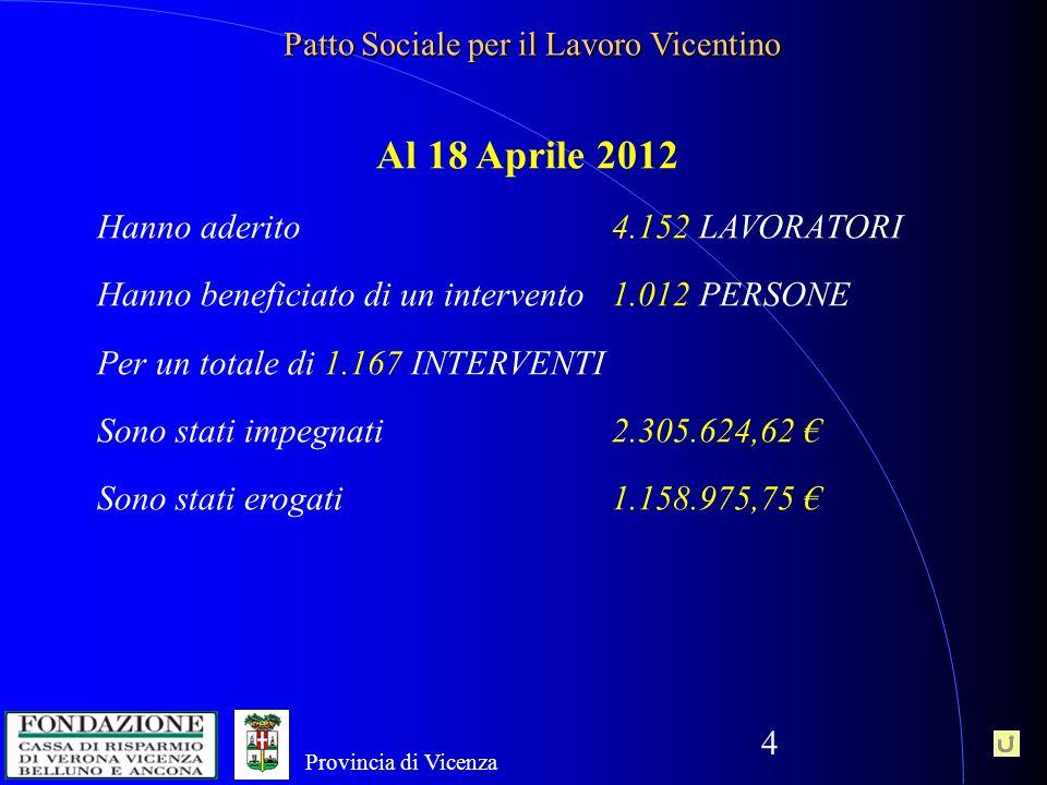 4 Provincia di Vicenza Patto Sociale per il Lavoro Vicentino Al 18 Aprile 2012 Hanno aderito 4.152 LAVORATORI Hanno beneficiato di un intervento 1.012 PERSONE Per un totale di 1.167 INTERVENTI Sono stati impegnati 2.305.624,62 Sono stati erogati 1.158.975,75