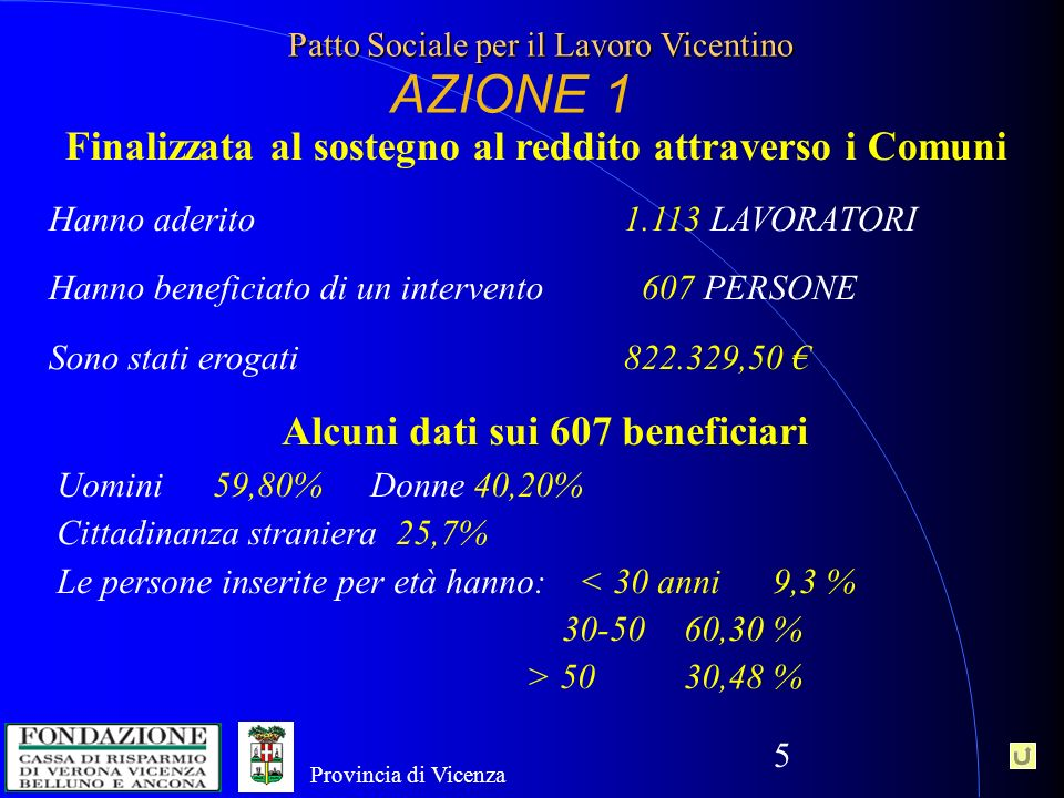 5 Provincia di Vicenza Patto Sociale per il Lavoro Vicentino AZIONE 1 Finalizzata al sostegno al reddito attraverso i Comuni Hanno aderito 1.113 LAVORATORI Hanno beneficiato di un intervento 607 PERSONE Sono stati erogati 822.329,50 Alcuni dati sui 607 beneficiari Uomini59,80%Donne 40,20% Cittadinanza straniera 25,7% Le persone inserite per età hanno: < 30 anni 9,3 % 30-5060,30 % > 5030,48 %