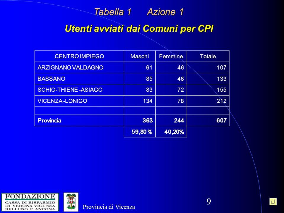 20 Provincia di Vicenza Fine Presentazione Vicenza 27 aprile 2012 Provincia di Vicenza