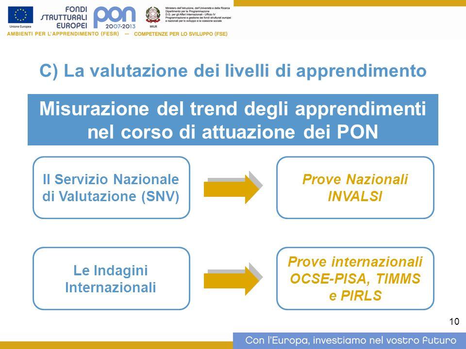 10 C) La valutazione dei livelli di apprendimento Misurazione del trend degli apprendimenti nel corso di attuazione dei PON Il Servizio Nazionale di Valutazione (SNV) Prove Nazionali INVALSI Le Indagini Internazionali Prove internazionali OCSE-PISA, TIMMS e PIRLS