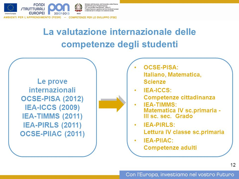 12 La valutazione internazionale delle competenze degli studenti Le prove internazionali OCSE-PISA (2012) IEA-ICCS (2009) IEA-TIMMS (2011) IEA-PIRLS (