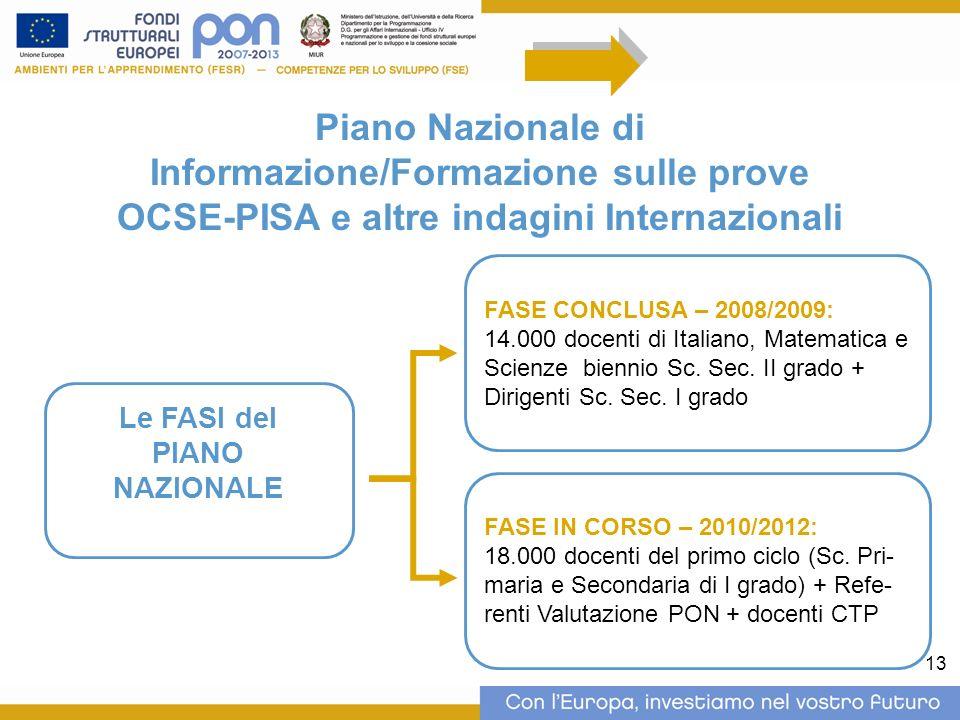 13 Piano Nazionale di Informazione/Formazione sulle prove OCSE-PISA e altre indagini Internazionali Le FASI del PIANO NAZIONALE FASE CONCLUSA – 2008/2009: 14.000 docenti di Italiano, Matematica e Scienze biennio Sc.