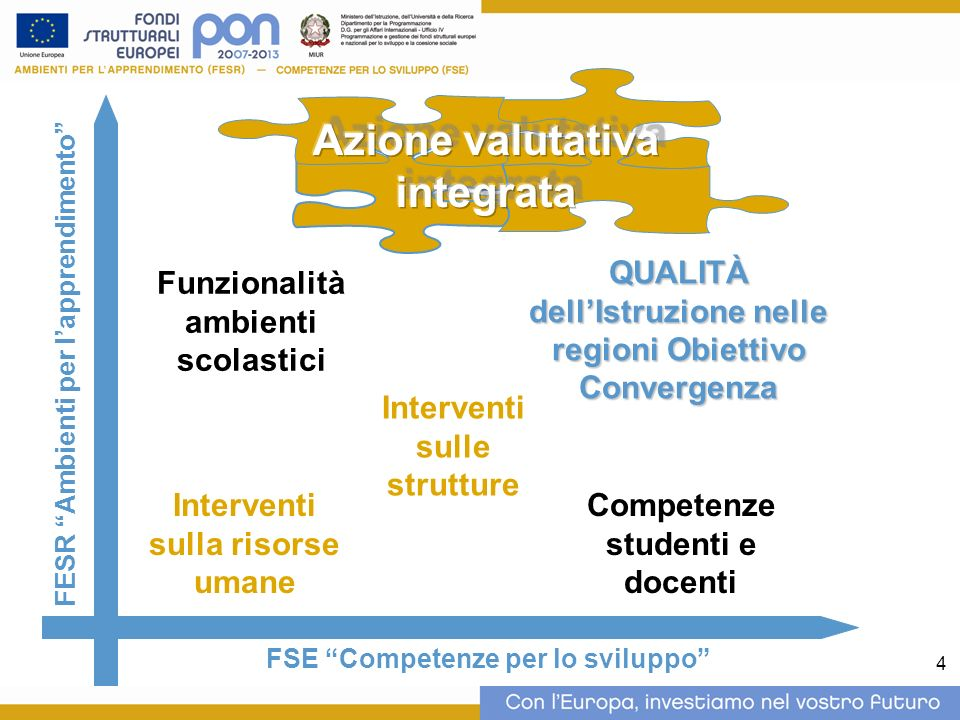 4 FESR Ambienti per lapprendimento Funzionalità ambienti scolastici QUALITÀ dellIstruzione nelle regioni Obiettivo Convergenza FSE Competenze per lo sviluppo Interventi sulla risorse umane Interventi sulle strutture Competenze studenti e docenti