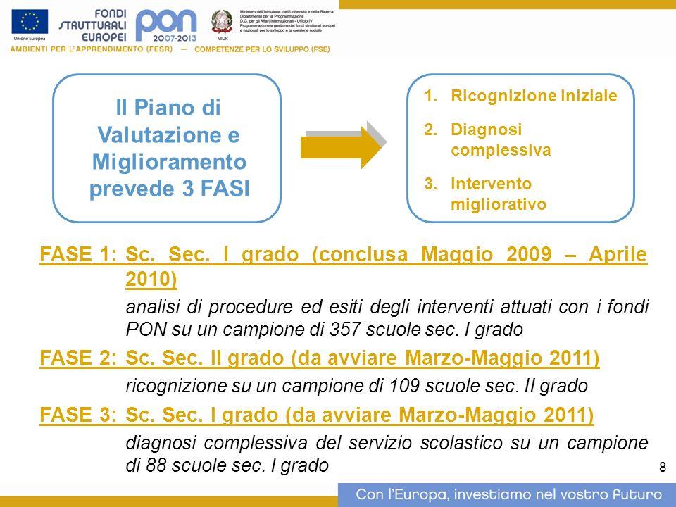 8 FASE 1:Sc. Sec. I grado (conclusa Maggio 2009 – Aprile 2010) analisi di procedure ed esiti degli interventi attuati con i fondi PON su un campione d