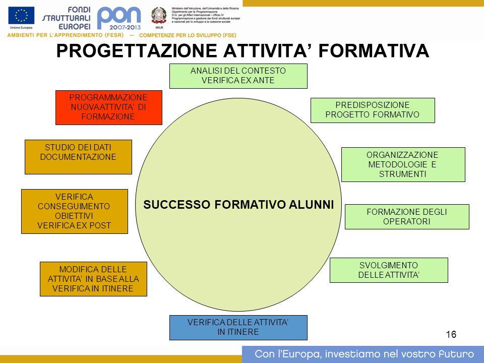 16 PROGETTAZIONE ATTIVITA FORMATIVA SUCCESSO FORMATIVO ALUNNI ANALISI DEL CONTESTO VERIFICA EX ANTE PREDISPOSIZIONE PROGETTO FORMATIVO SVOLGIMENTO DELLE ATTIVITA VERIFICA DELLE ATTIVITA IN ITINERE MODIFICA DELLE ATTIVITA IN BASE ALLA VERIFICA IN ITINERE VERIFICA CONSEGUIMENTO OBIETTIVI VERIFICA EX POST STUDIO DEI DATI DOCUMENTAZIONE PROGRAMMAZIONE NUOVA ATTIVITA DI FORMAZIONE ORGANIZZAZIONE METODOLOGIE E STRUMENTI FORMAZIONE DEGLI OPERATORI