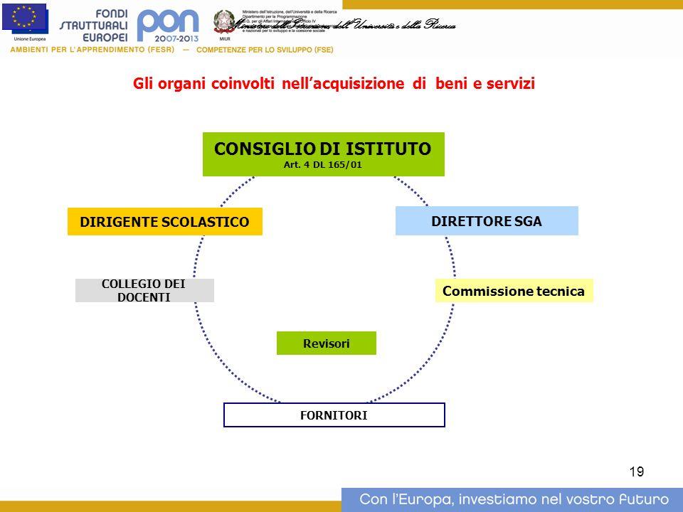 19 CONSIGLIO DI ISTITUTO Art.