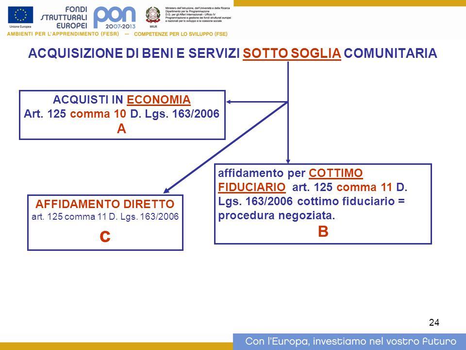 24 ACQUISIZIONE DI BENI E SERVIZI SOTTO SOGLIA COMUNITARIA ACQUISTI IN ECONOMIA Art. 125 comma 10 D. Lgs. 163/2006 A affidamento per COTTIMO FIDUCIARI