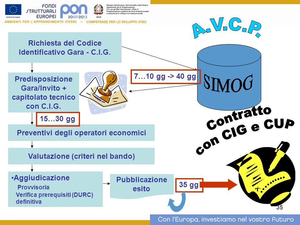 35 Richiesta del Codice Identificativo Gara - C.I.G. Predisposizione Gara/Invito + capitolato tecnico con C.I.G. Preventivi degli operatori economici