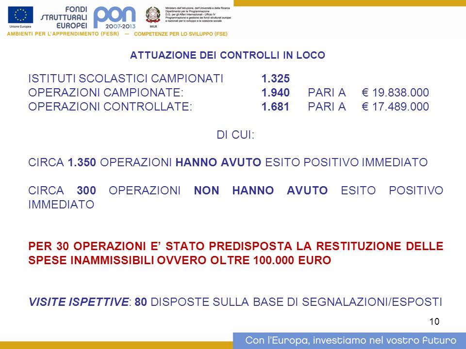 10 ATTUAZIONE DEI CONTROLLI IN LOCO ISTITUTI SCOLASTICI CAMPIONATI1.325 OPERAZIONI CAMPIONATE: 1.940PARI A 19.838.000 OPERAZIONI CONTROLLATE: 1.681PAR