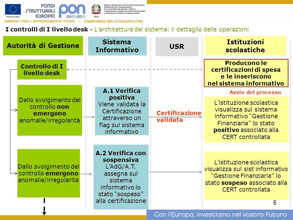 5 Autorità di Gestione Istituzioni scolastiche USR Producono le certificazioni di spesa e le inseriscono nel sistema informativo Controllo di I livell