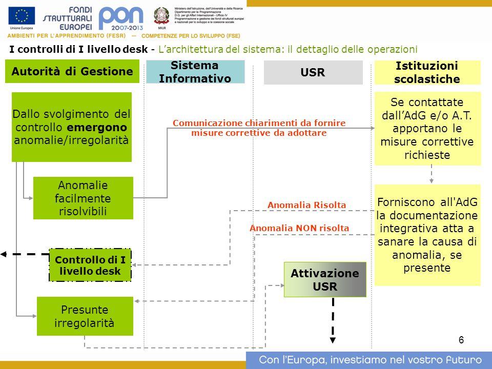 6 Autorità di Gestione Istituzioni scolastiche USR I controlli di I livello desk - Larchitettura del sistema: il dettaglio delle operazioni Se contatt