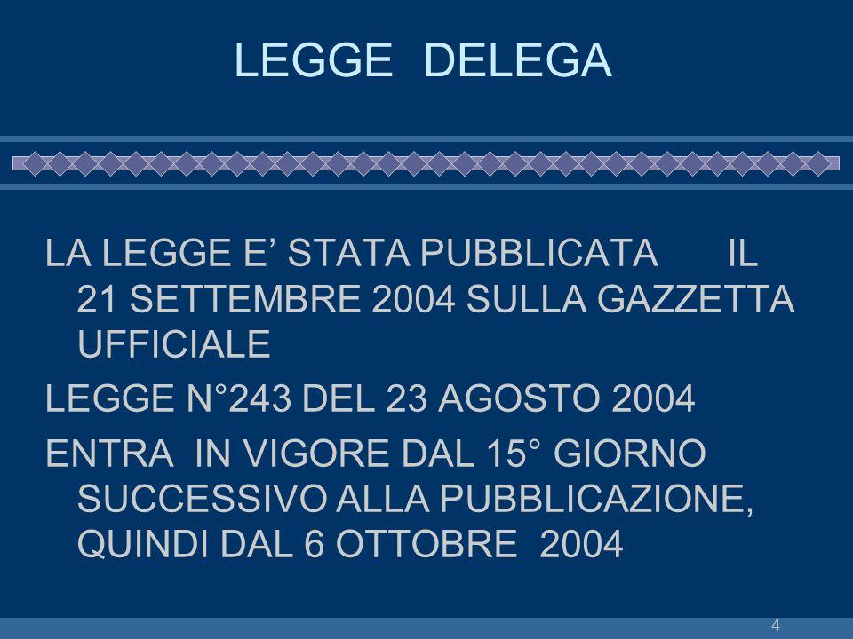 4 LEGGE DELEGA LA LEGGE E STATA PUBBLICATAIL 21 SETTEMBRE 2004 SULLA GAZZETTA UFFICIALE LEGGE N°243 DEL 23 AGOSTO 2004 ENTRA IN VIGORE DAL 15° GIORNO