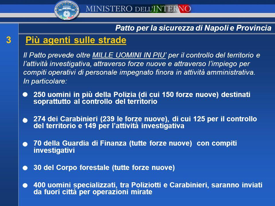 Patto per la sicurezza di Napoli e Provincia 3Più agenti sulle strade 250 uomini in più della Polizia (di cui 150 forze nuove) destinati soprattutto a