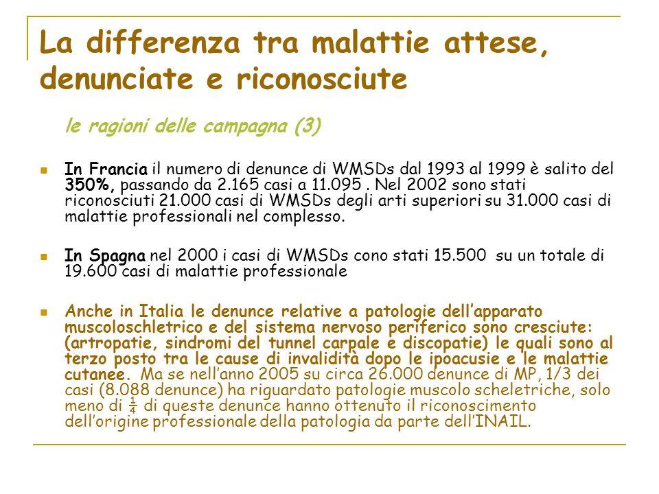 La differenza tra malattie attese, denunciate e riconosciute le ragioni delle campagna (3) In Francia il numero di denunce di WMSDs dal 1993 al 1999 è salito del 350%, passando da 2.165 casi a 11.095.