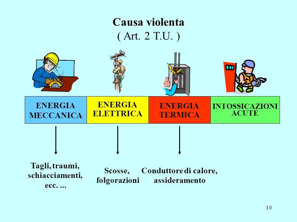 9 RAPIDA : di intensità concentrata in breve lasso di tempo... VIOLENTA : di forma acuta ESTERNA: dallesterno verso linterno a modifica dellequilibrio