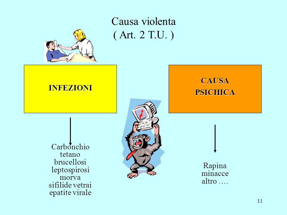 10 Tagli, traumi, schiacciamenti, ecc.... ENERGIA MECCANICA Causa violenta Causa violenta ( Art. 2 T.U. ) ENERGIA ELETTRICA ENERGIA TERMICA INTOSSICAZ