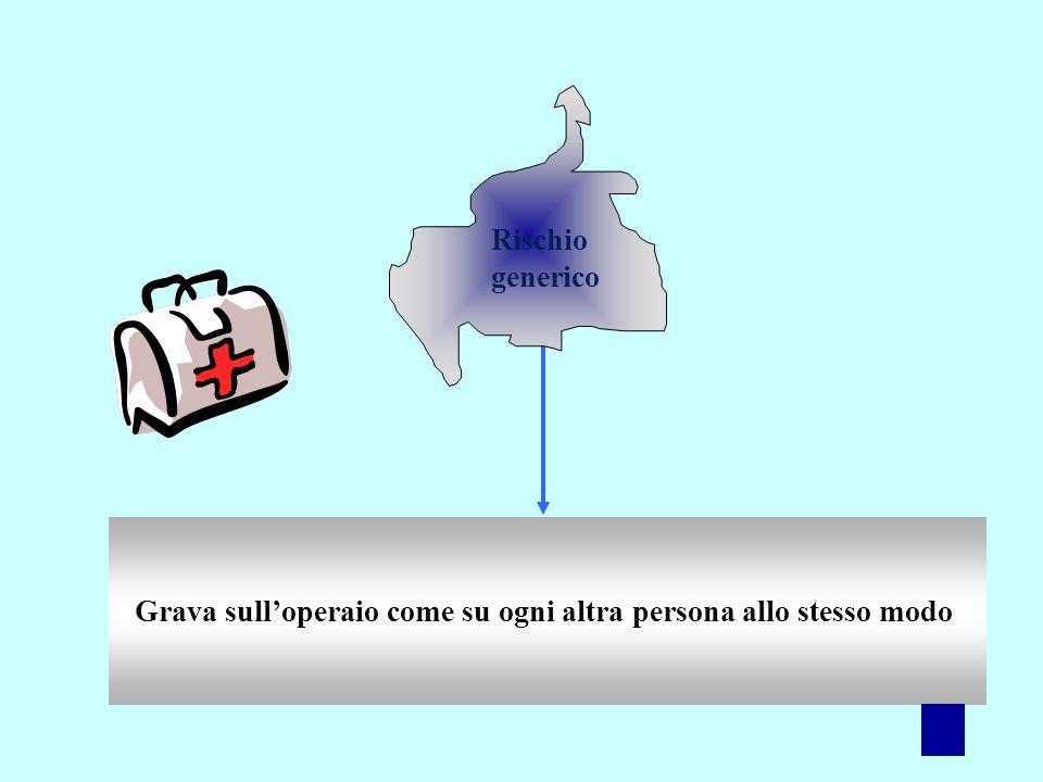 13 TIPI DI RISCHIO Rischio generico Rischio specifico Rischio generico aggravato Rischio elettivo