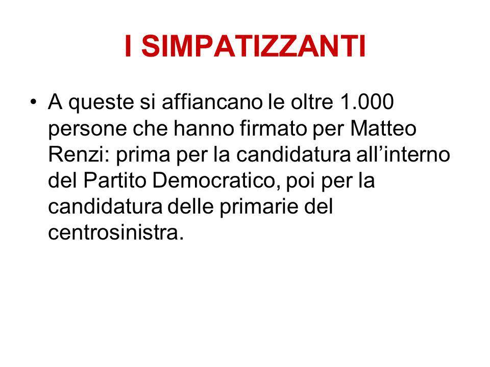 I SIMPATIZZANTI A queste si affiancano le oltre 1.000 persone che hanno firmato per Matteo Renzi: prima per la candidatura allinterno del Partito Democratico, poi per la candidatura delle primarie del centrosinistra.