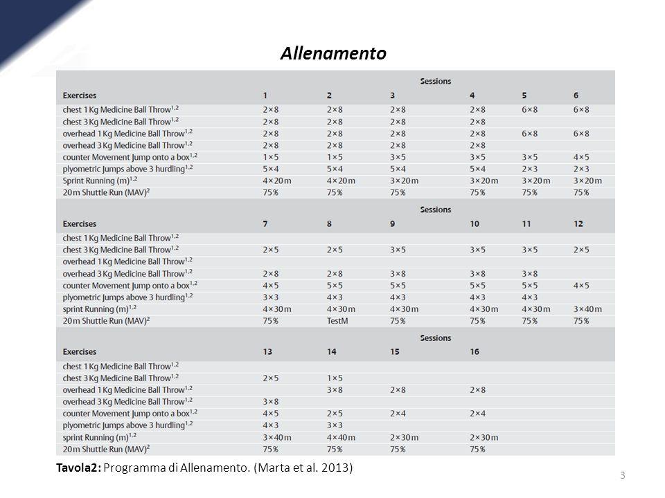 3 Allenamento Tavola2: Dati relativi alle condizioni di partenza dei diversi gruppi. (Marta et al. 2013) Tavola2: Programma di Allenamento. (Marta et