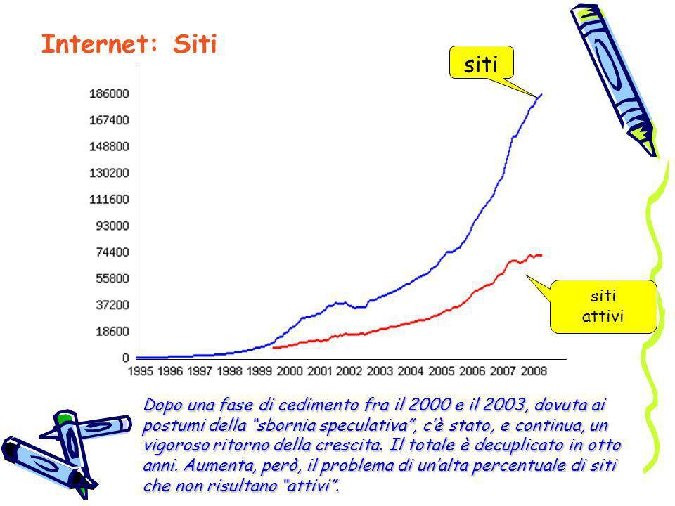 Internet: Siti siti siti attivi Dopo una fase di cedimento fra il 2000 e il 2003, dovuta ai postumi della sbornia speculativa, cè stato, e continua, u