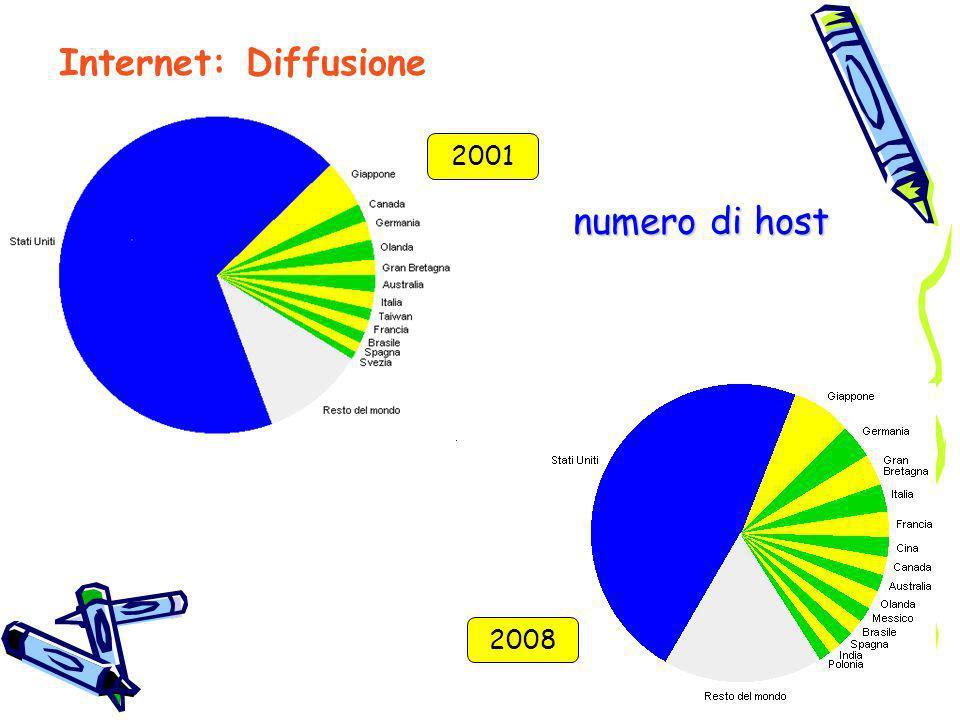 Internet: Diffusione numero di host 2001 2008