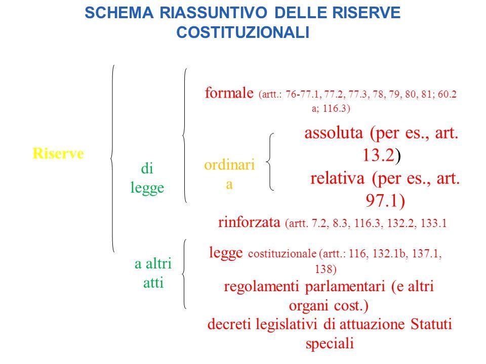 SCHEMA RIASSUNTIVO DELLE RISERVE COSTITUZIONALI Riserve di legge a altri atti formale (artt.: 76-77.1, 77.2, 77.3, 78, 79, 80, 81; 60.2 a; 116.3) ordi