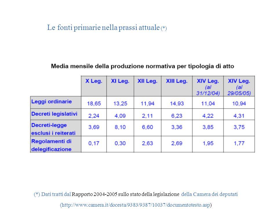 Le fonti primarie nella prassi attuale (*) (*) Dati tratti dal Rapporto 2004-2005 sullo stato della legislazione della Camera dei deputati (http://www