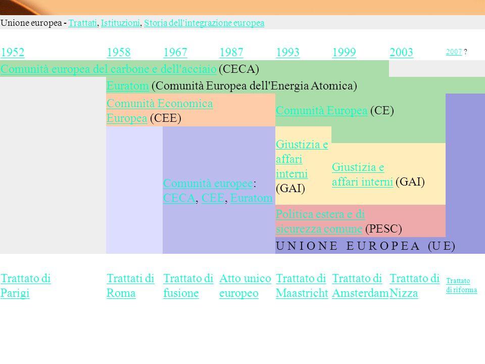 Dichiarazioni, atti, trattati e accordi 1950 Dichiarazione Schuman 1951 Trattato di Parigi 1954 Trattato di Bruxelles modificato sull UEO 1957 Trattati di Roma 1965 Trattato di fusione 1970 Trattato di Lussemburgo 1985 Accordi di Schengen 1986 Atto Unico Europeo 1992 Trattato di MaastrichtDichiarazione SchumanTrattato di ParigiTrattato di Bruxelles modificatoUEOTrattati di RomaTrattato di fusioneTrattato di LussemburgoAccordi di SchengenAtto Unico EuropeoTrattato di Maastricht 1994 Compromesso di Ioannina 1997 Dichiarazione sull UEO 1999 Trattato di Amsterdam 2001 Trattato di Nizza 2001 Dichiarazione di Laeken 2004 Costituzione europea 2007 Dichiarazione di Berlino 2007 Trattato di riformaCompromesso di IoanninaDichiarazione sull UEOTrattato di AmsterdamTrattato di NizzaDichiarazione di LaekenCostituzione europeaDichiarazione di BerlinoTrattato di riforma 18/02/2014