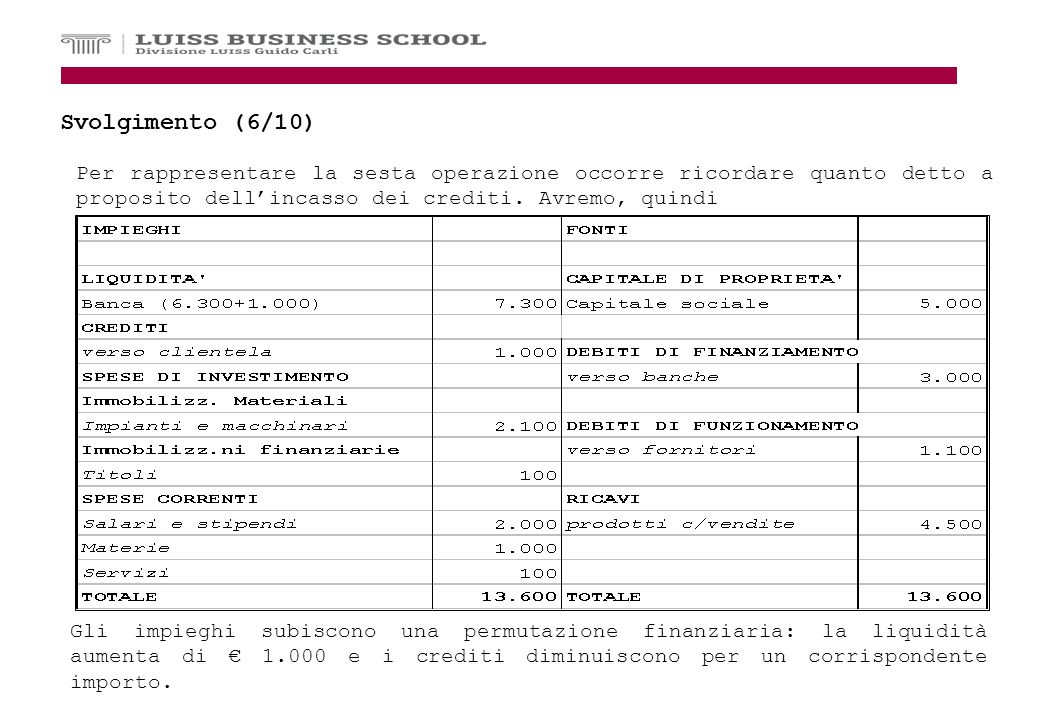 9 Svolgimento (7/10) Le fonti sono diminuite per effetto del pagamento dei debiti.