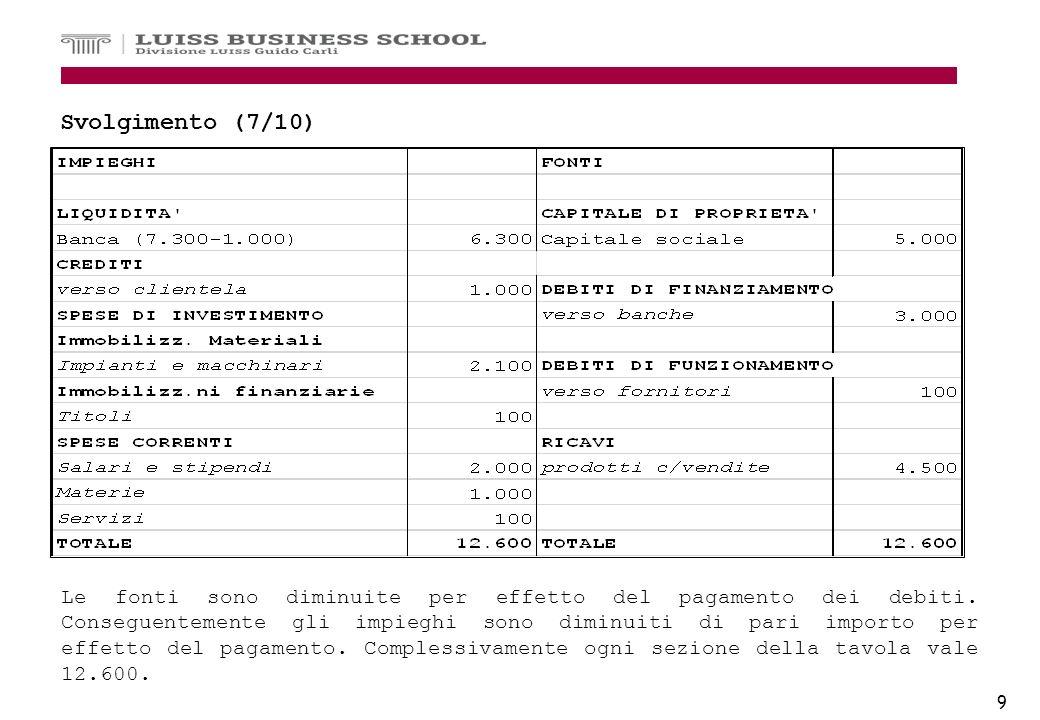 9 Svolgimento (7/10) Le fonti sono diminuite per effetto del pagamento dei debiti. Conseguentemente gli impieghi sono diminuiti di pari importo per ef