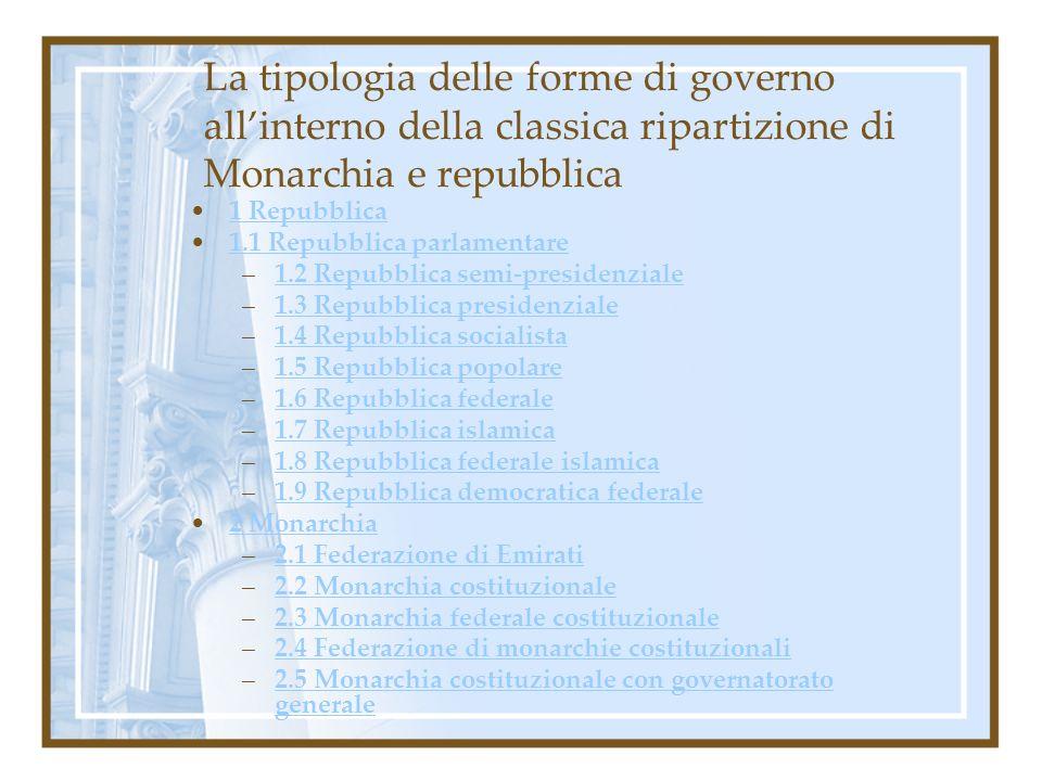 La tipologia delle forme di governo allinterno della classica ripartizione di Monarchia e repubblica 1 Repubblica 1.1 Repubblica parlamentare –1.2 Rep