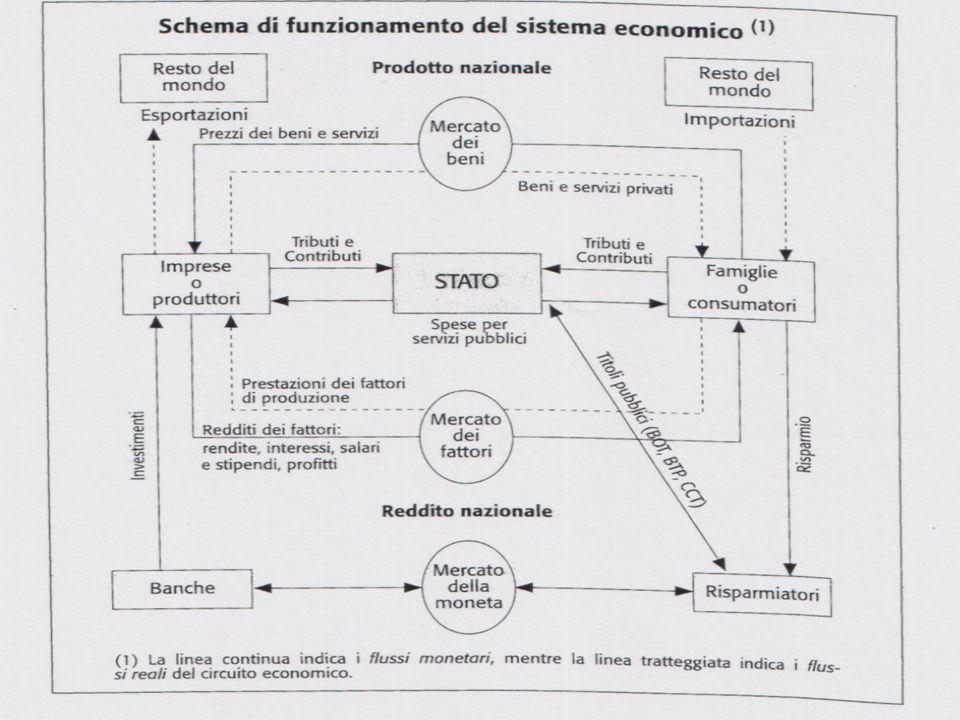 5 Schema di funzionamento del sistema economico