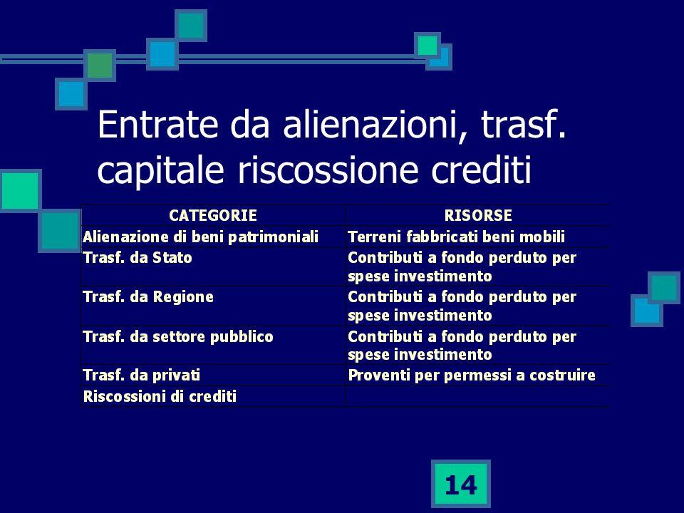 14 Entrate da alienazioni, trasf. capitale riscossione crediti