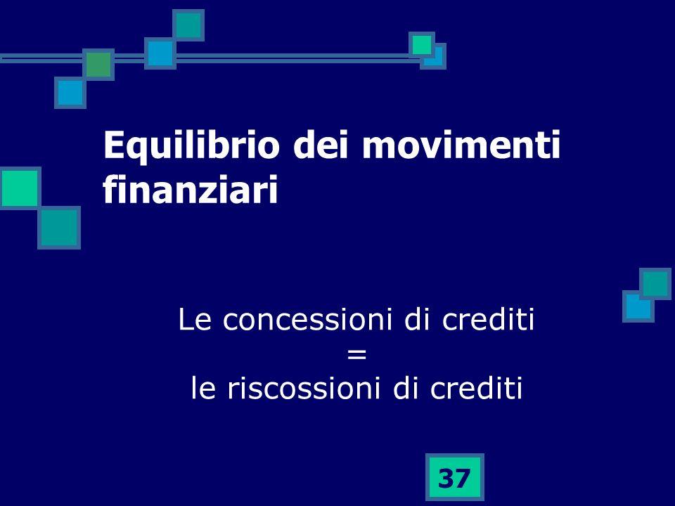 37 Equilibrio dei movimenti finanziari Le concessioni di crediti = le riscossioni di crediti
