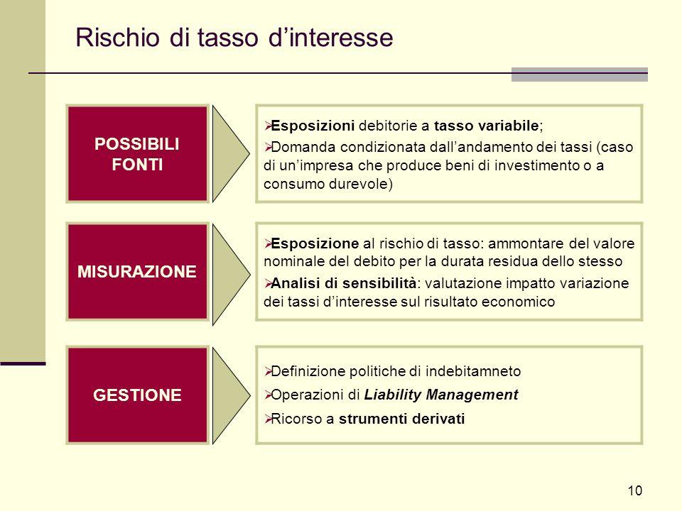 10 Rischio di tasso dinteresse POSSIBILI FONTI Esposizioni debitorie a tasso variabile; Domanda condizionata dallandamento dei tassi (caso di unimpres