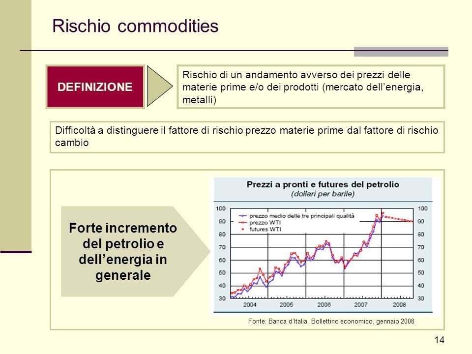 14 Rischio commodities DEFINIZIONE Rischio di un andamento avverso dei prezzi delle materie prime e/o dei prodotti (mercato dellenergia, metalli) Font