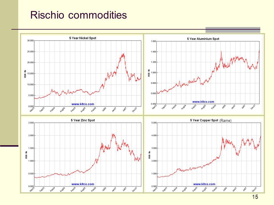 15 Rischio commodities (Rame)