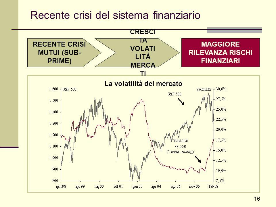 16 Recente crisi del sistema finanziario La volatilità del mercato RECENTE CRISI MUTUI (SUB- PRIME) CRESCI TA VOLATI LITÁ MERCA TI MAGGIORE RILEVANZA
